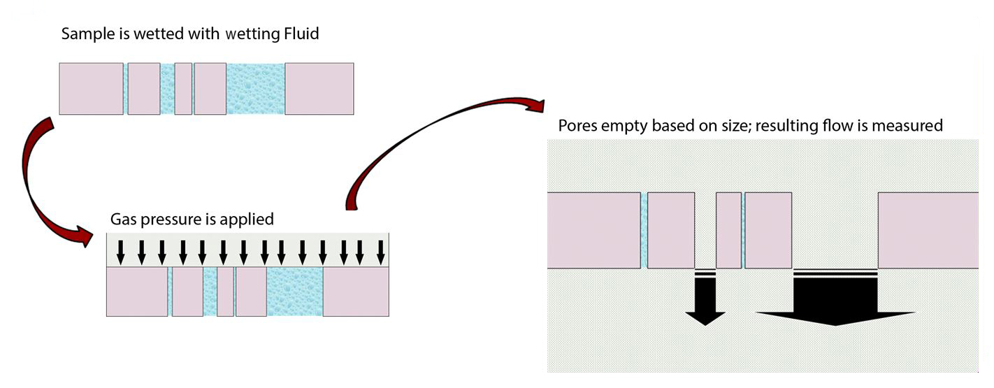 Figure 11: Beginning with a completely wetted sample an increasing gas pressure is applied to the upstream side until capillary forces are overcome and gas flow can be measured. At higher and higher pressures, smaller and smaller pores empty and the resulting increases in gas flow are measured.