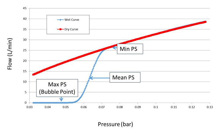 Figure 12: The largest pore will empty first, defining the Max Pore Size and the Bubble Point. The Minimum Pore Size is defined at the point where the wet curve meets the dry curve. The Mean Pore Size is defined as the point at which the amount of flow through the sample on the wet curve is exactly 50 percent of the amount of flow at the same pressure when the sample is dry. Note: The wet curve monitors the applied gas pressure and the flow of gas when fluid is being expelled; the dry curve monitors the sample without fluid in its pores.