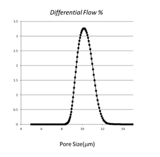 Figure 13: The calculated pore size distribution, in microns, from the experiment performed in Figure 12