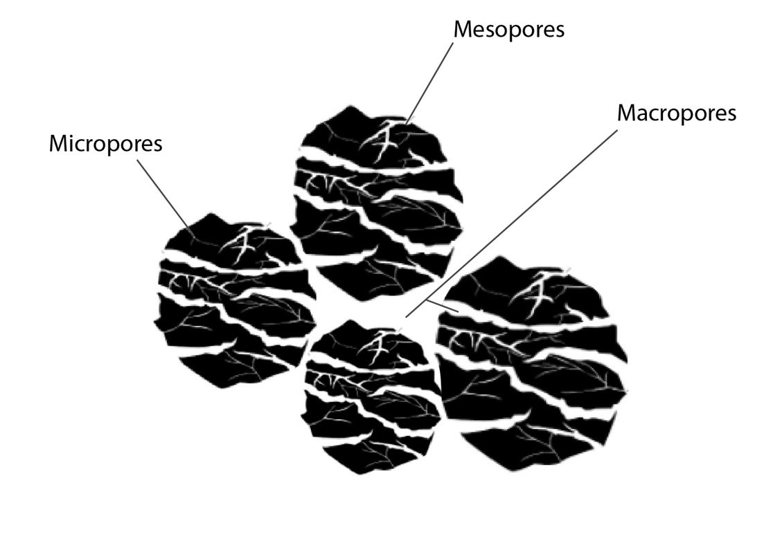 Figure 2: A visual representation of micro-, meso-, and macropores arranged within a particle and macropores formed between particle packing known as interparticle pores