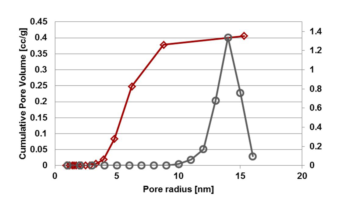Figure 6: BJH pore size distribution (gray circles) and cumulative pore volume (red diamonds) from the isotherm generated on an alumina catalyst support with nitrogen at 77 K