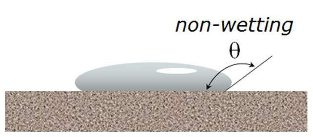 Figure 7: The non-wetting behavior of liquid mercury ensures that the contact angle (θ) between it and just about any solid material will be between 130 degrees and 150 degrees.