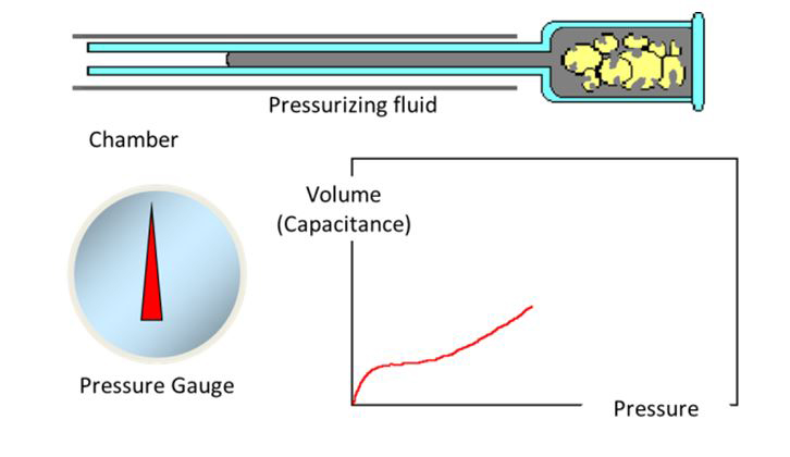 Figure 8: As mercury is intruded into smaller and smaller pores at increasing pressures the volume is recorded as a capacitance change along the stem of the sample cell.