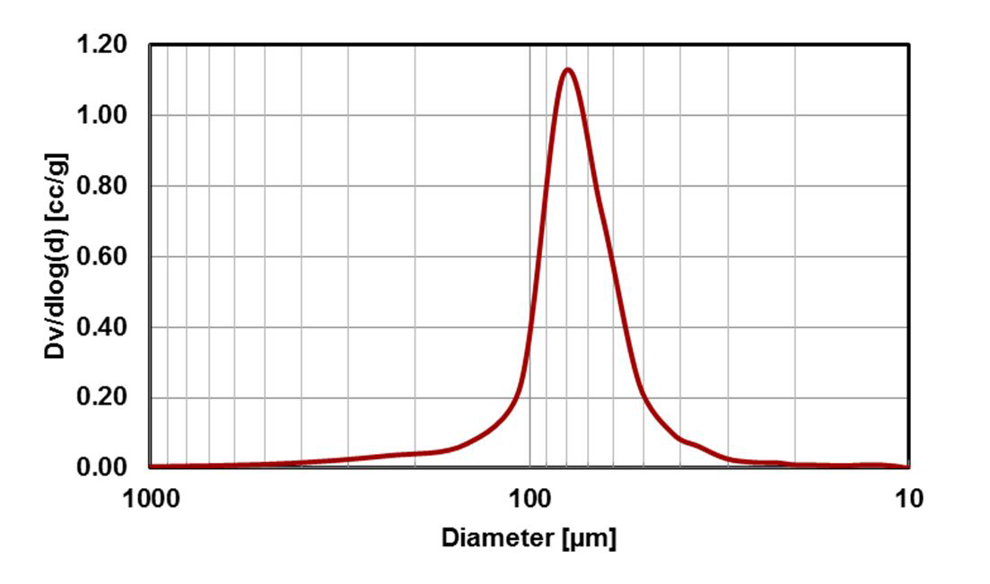 Figure 9: Pore size distribution plot of the interparticle pores present in a non-porous silica with its distribution reported in microns (μm)