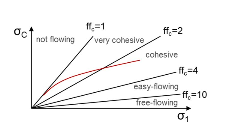 Graph of flowability in dependence of consolidation stress