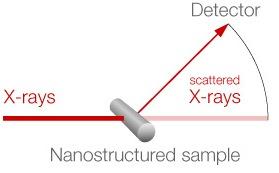 SAXS experiment graph