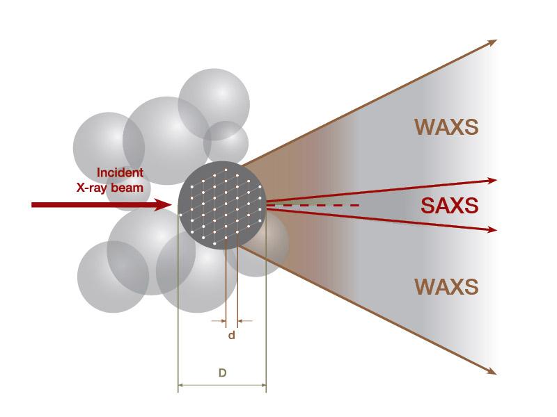 SAXS and WAXS graph