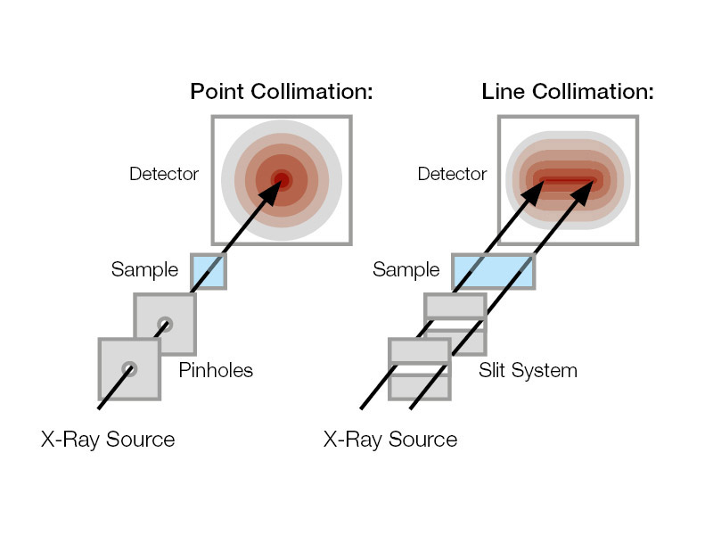 Collimation types