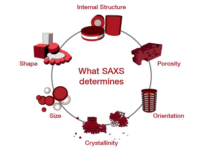 SAXS parameters
