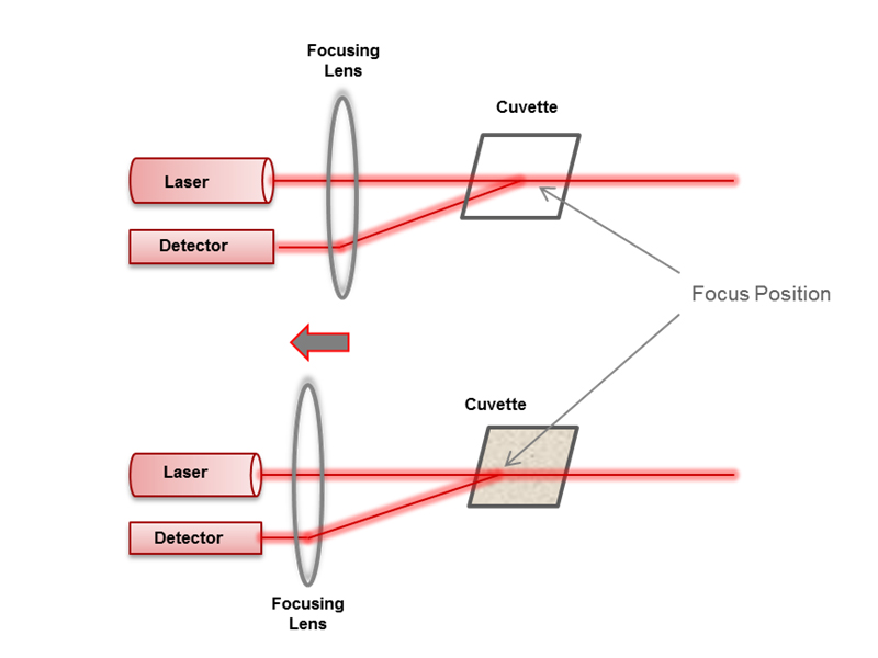 The principles of dynamic light scattering :: Anton Paar Wiki