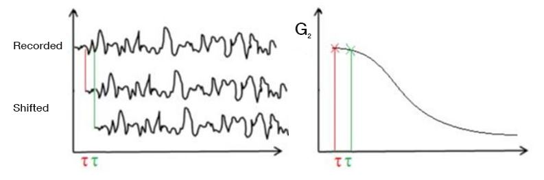 Visualization of translation of intensity trace into a correlation function