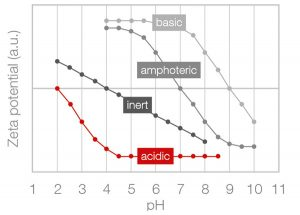 Figure 6: The pH dependence of zeta potential