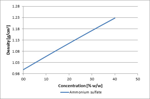 Graph for ammonium sulfate, x-axis is concentration, y-axis is density.