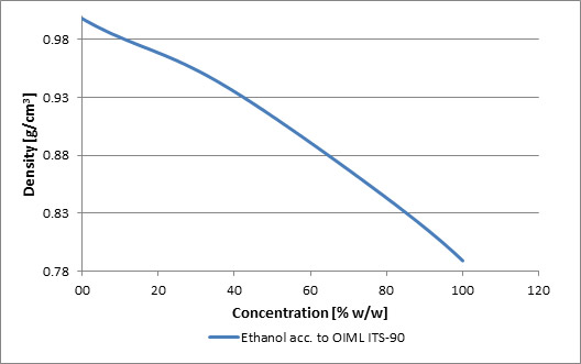 Graph for Ethanol, x-axis is concentration, y-axis is density.