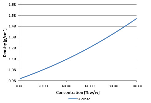 Graph for sucrose, x-axis is concentration, y-axis is density.
