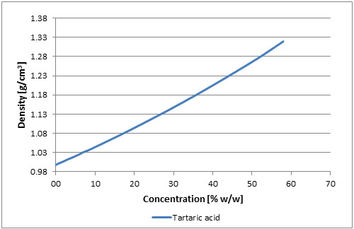 Graph for tartaric acid, x-axis is concentration, y-axis is density.