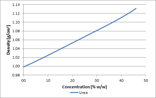 Graph for urea, x-axis is concentration, y-axis is density.