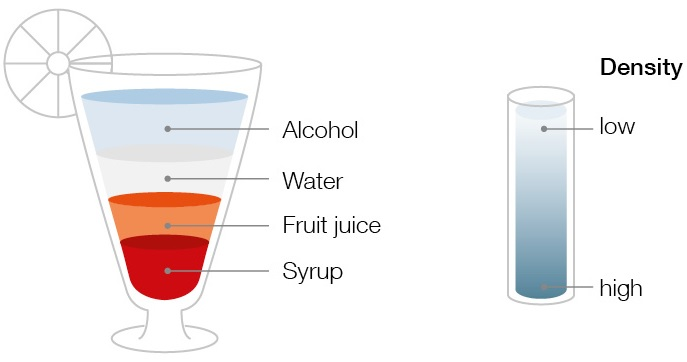 Multi-layered cocktail. Bottom-up: Syrup, fruit juice, water, alcohol. Higher density for what is further down, lower density for further up.