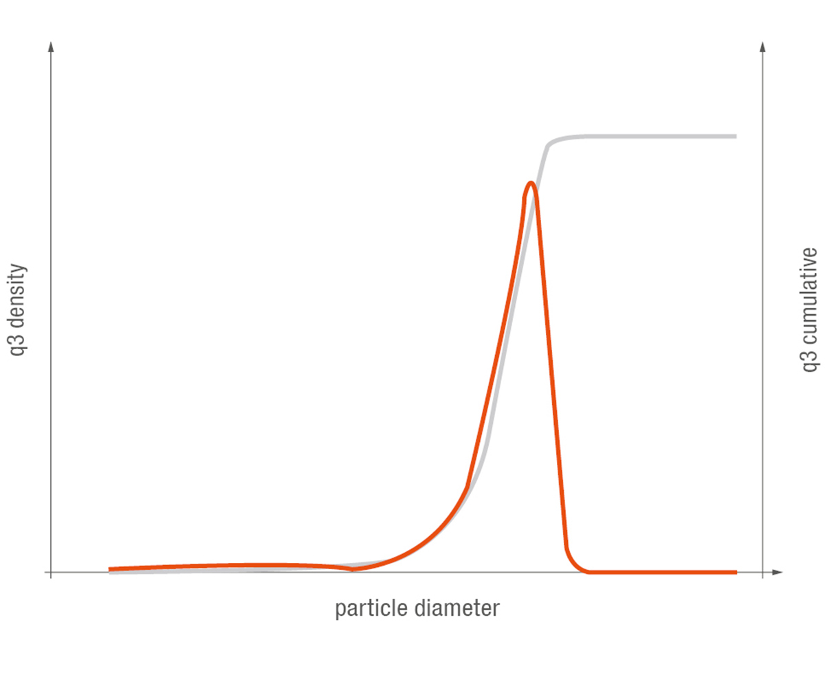 Figure 2: Particle size distribution of a powder coating (q3 density in red and q3 cumulative in gray)