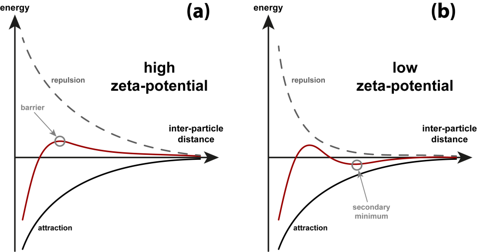 Particle-particle interaction as a function of inter-particle distance.