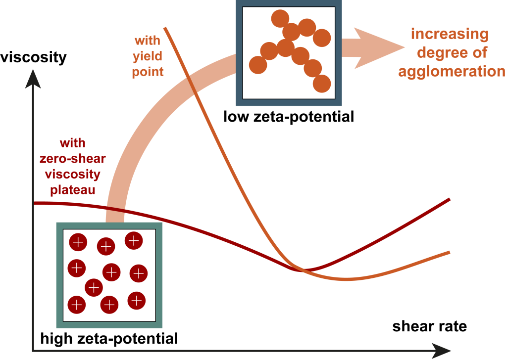 For large particles (or higher solid fractions), low zeta potential may lead to agglomeration and the presence of a yield point.