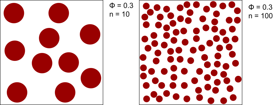 Different sphere size leads to different total sphere surface for a constant solid fraction
