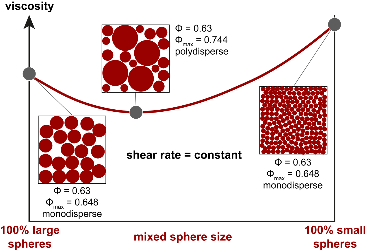 For a constant solid fraction and a constant shear rate, small spheres show higher viscosities compared to large spheres