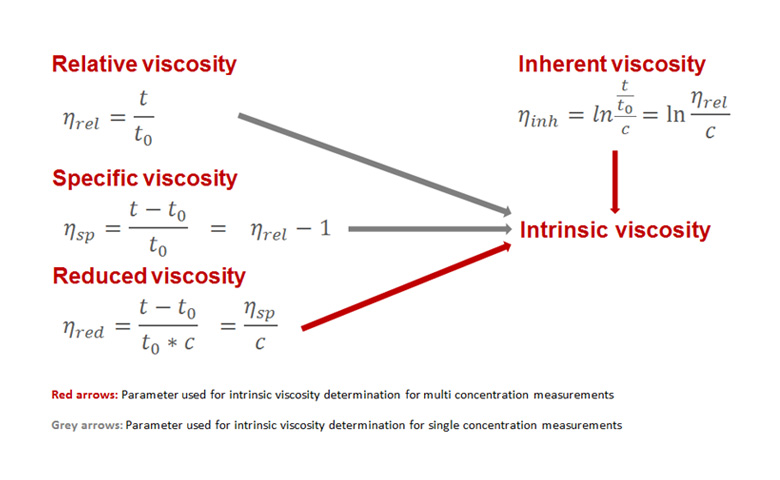 Calculating the intrinsic viscosity from the relative viscosity