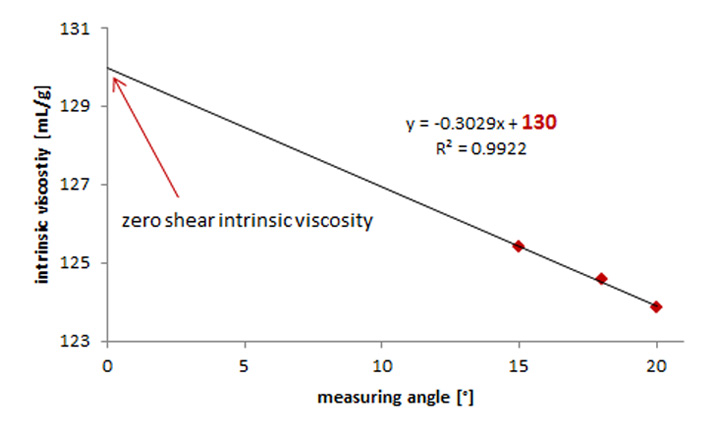 Determination of the intrinsic viscosity at a theoretical zero shear rate