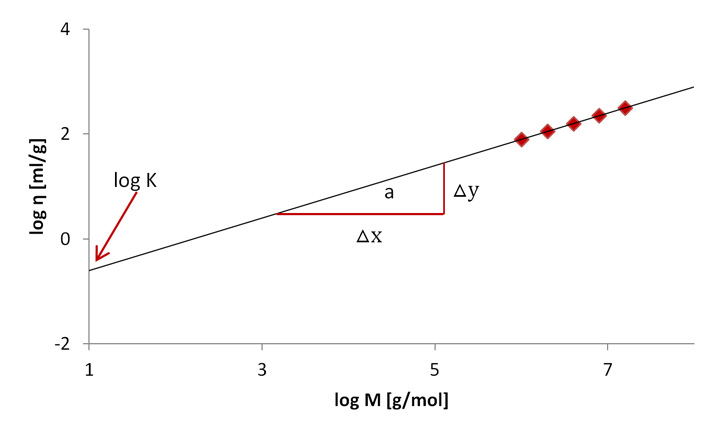 Determination of K and a from a linear plot of the intrinsic viscosity against the molar mass