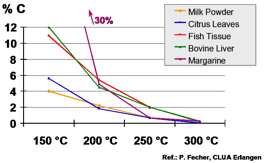Influence of temperature on residual carbon content