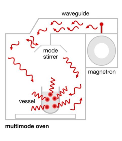 Combination Microwave Oven Wikipedia Bruin Blog