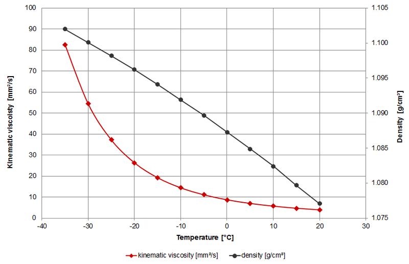 Viscosity of Automotive antifreeze – viscosity table and viscosity