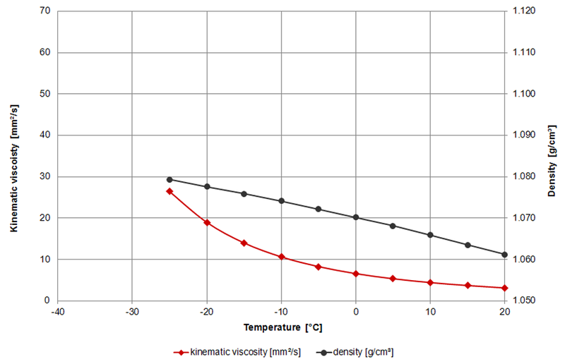 Viscosity of Automotive antifreeze – viscosity table and