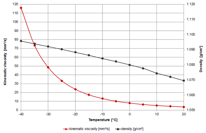 density of ethanol at 20 degrees celsius