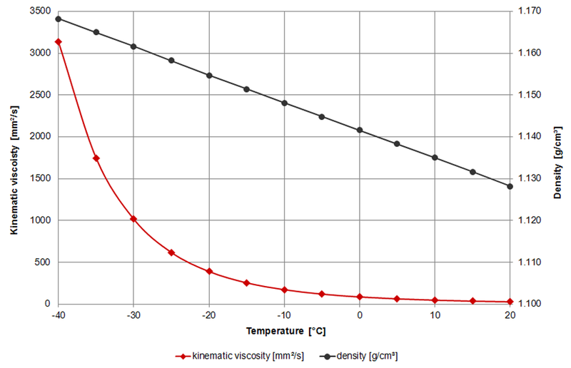 Viscosity of Automotive antifreeze – viscosity table and