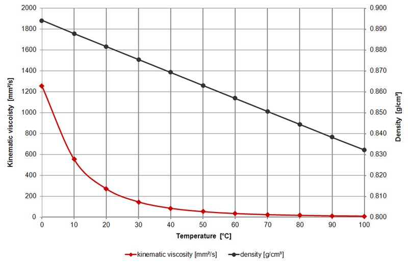 jp 8 viscosity temperature relationship
