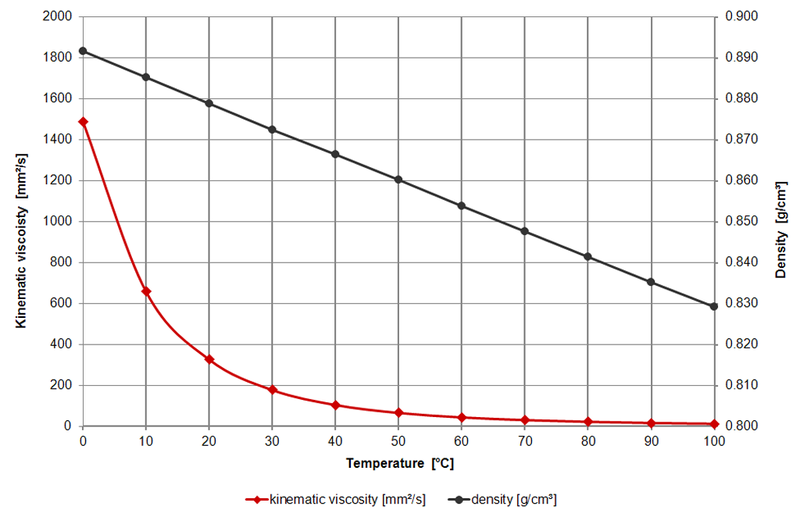 iso 32 oil viscosity vs temperature