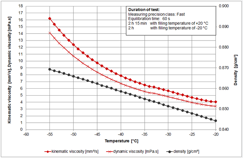 Viscosity Of Aviation Fuel And Jet Fuel Viscosity Table And
