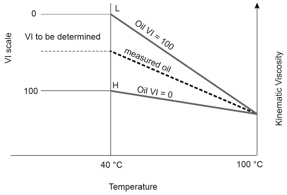 Viscosity index graph